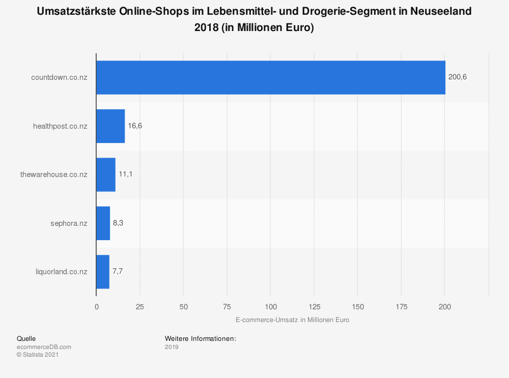 Statistik: Umsatzstärkste Online-Shops im Lebensmittel- und Drogerie-Segment in Neuseeland 2018 (in Millionen Euro) | Statista