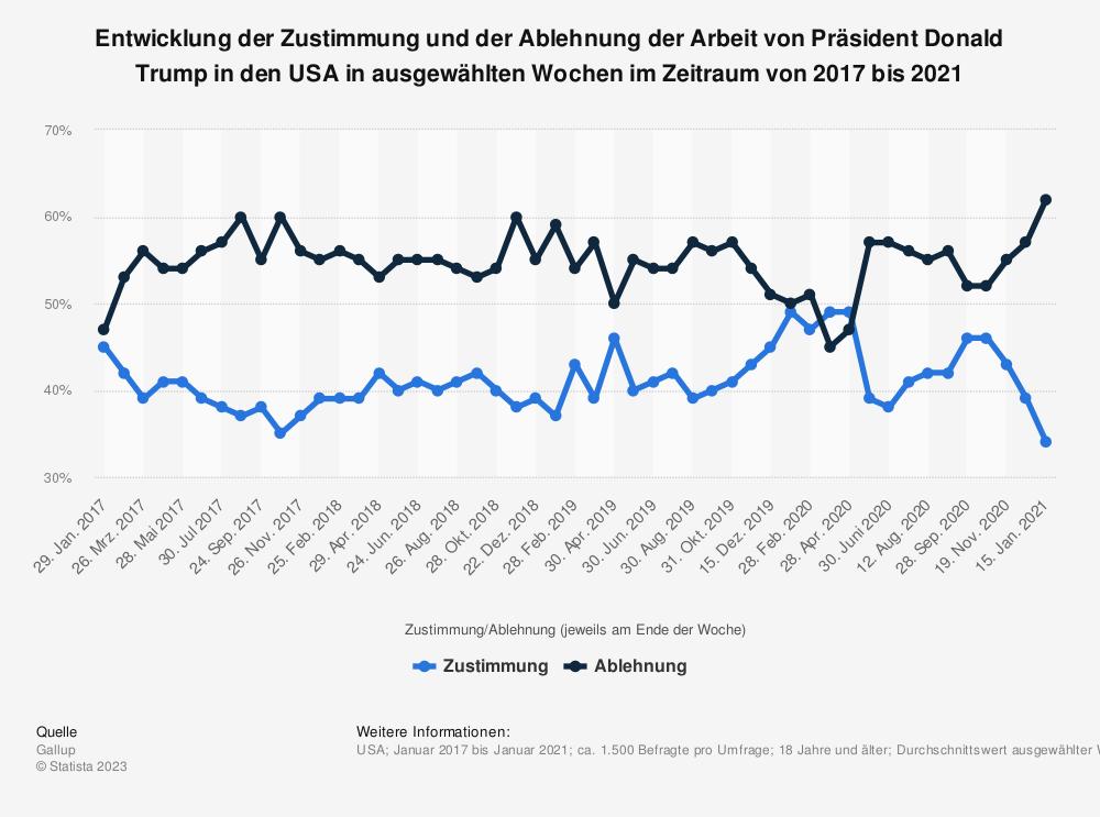 Statistik: Entwicklung der Zustimmung und der Ablehnung der Arbeit von Präsident Donald Trump in den USA in ausgewählten Wochen im Zeitraum von 2017 bis 2021 | Statista