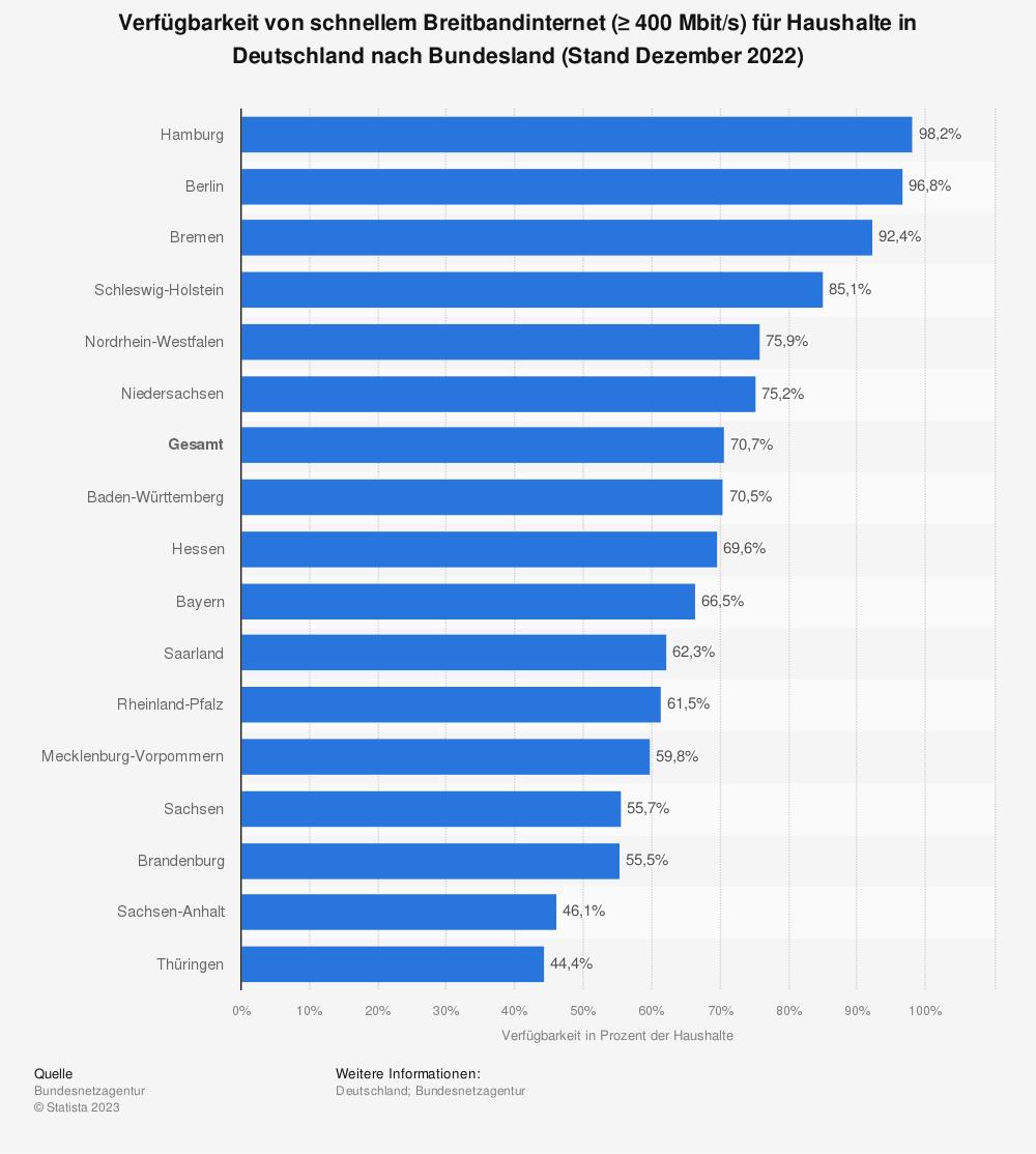 Statistik: Verfügbarkeit von schnellem Breitbandinternet (≥ 400Mbit/s) für Haushalte in Deutschland nach Bundesland (Stand Ende 2020) | Statista