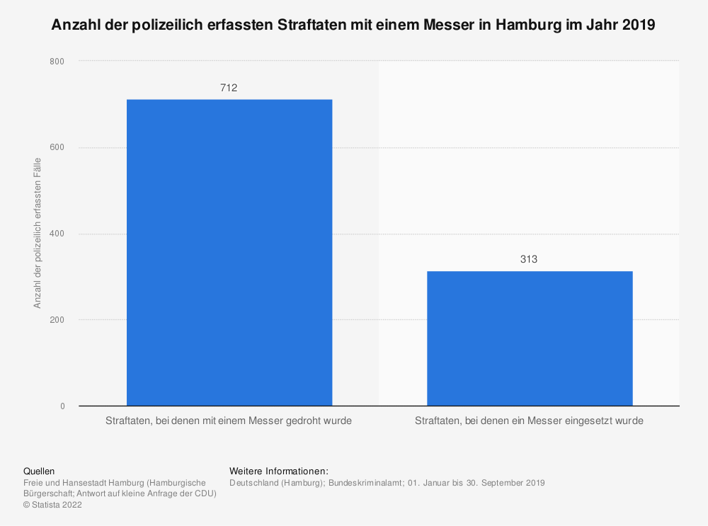 Statistik: Anzahl der polizeilich erfassten Straftaten mit einem Messer in Hamburg im Jahr 2019 | Statista