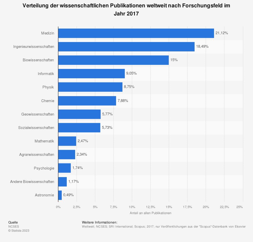 Statistik: Verteilung der wissenschaftlichen Publikationen weltweit nach Forschungsfeld im Jahr 2017 | Statista