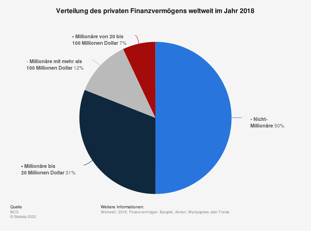 Statistik: Verteilung des privaten Finanzvermögens weltweit im Jahr 2018 | Statista