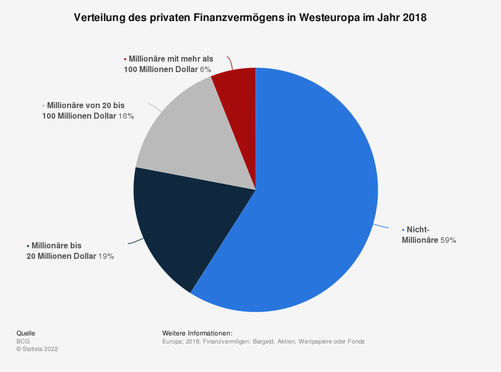 Statistics: Distribution of private financial assets in Western Europe in 2018 | Statista