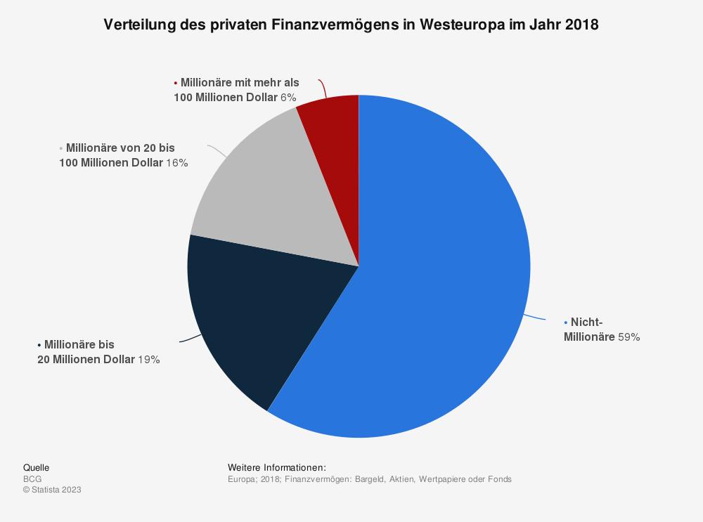 Statistik: Verteilung des privaten Finanzvermögens in Westeuropa im Jahr 2018 | Statista