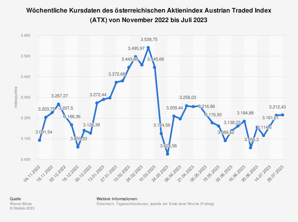 Statistik: Wöchentliche Kursdaten des österreichischen Aktienindex Austrian Traded Index (ATX) von Juni bis September 2019 | Statista