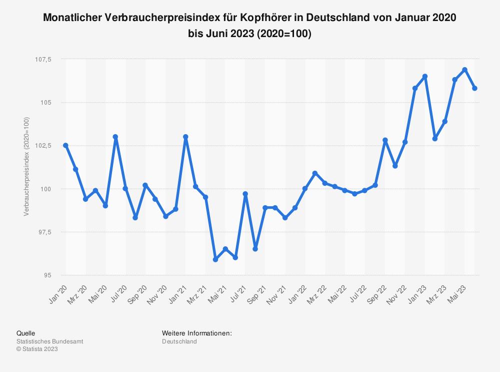 Statistik: Monatlicher Verbraucherpreisindex für Kopfhörer in Deutschland von Januar 2015 bis Februar 2020 (2015=100) | Statista