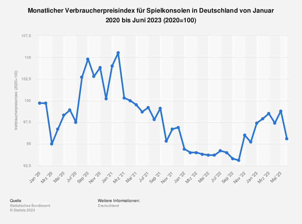 Statistik: Monatlicher Verbraucherpreisindex für Spielkonsolen in Deutschland von Januar 2015 bis Juni 2021 (2015=100) | Statista