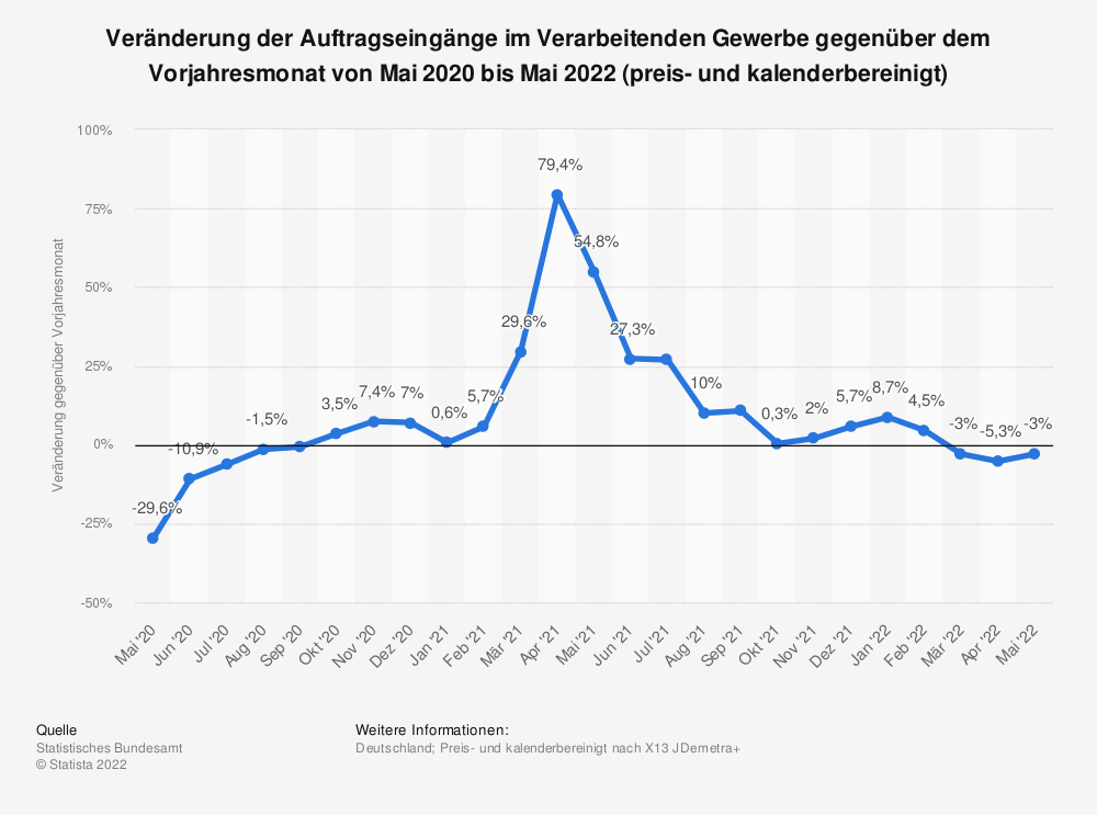 Statistik: Veränderung der Auftragseingänge im Verarbeitenden Gewerbe gegenüber dem Vorjahresmonat von November 2019 bis November 2020 (preis- und kalenderbereinigt) | Statista