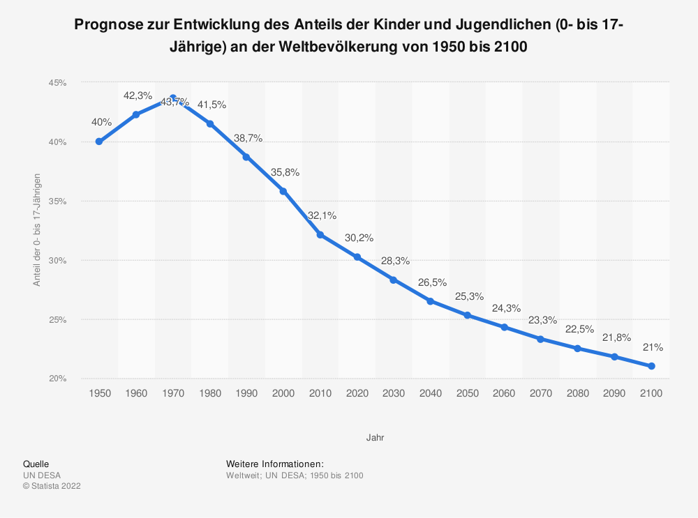 Statistik: Prognose zur Entwicklung des Anteils der Kinder und Jugendlichen (0- bis 17-Jährige) an der Weltbevölkerung von 1950 bis 2100  | Statista