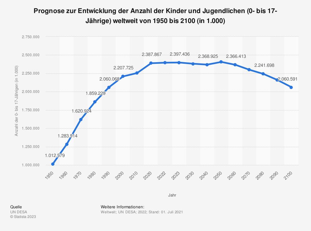 Statistik: Prognose zur Entwicklung der Anzahl der Kinder und Jugendlichen (0- bis 17-Jährige) weltweit von 1950 bis 2100 (in 1.000) | Statista