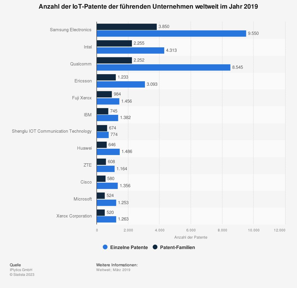 Statistik: Anzahl der IoT-Patente der führenden Unternehmen weltweit im Jahr 2019 | Statista