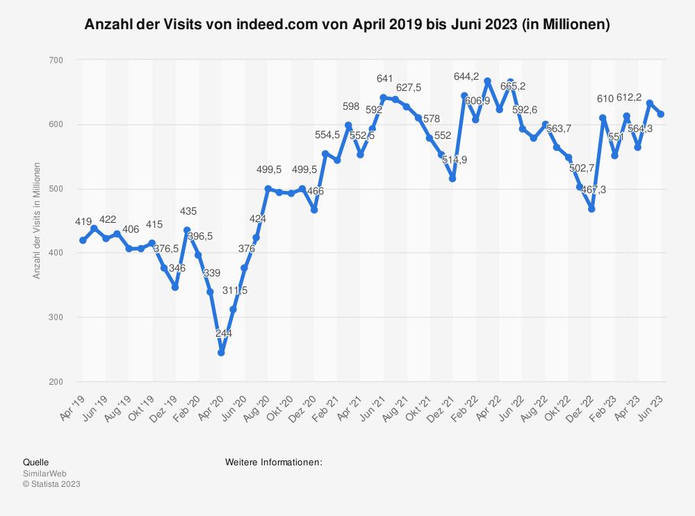 Statistik: Anzahl der Visits von indeed.com von März 2019 bis September 2019 (in Millionen) | Statista