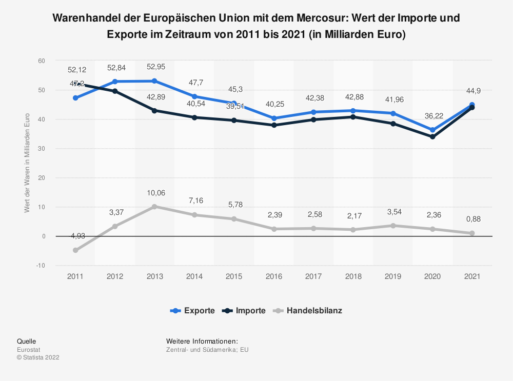 Statistik: Warenhandel der Europäischen Union mit dem Mercosur: Wert der Importe und Exporte im Zeitraum von 2009 bis 2019 (in Milliarden Euro) | Statista