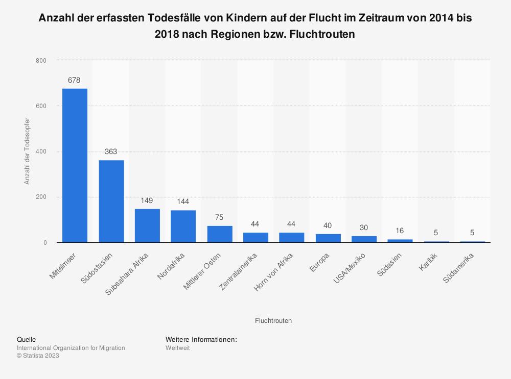 Statistik: Anzahl der erfassten Todesfälle von Kindern auf der Flucht im Zeitraum von 2014 bis 2018 nach Regionen bzw. Fluchtrouten | Statista