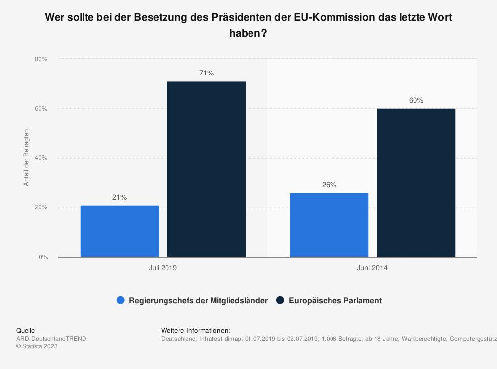 Statistik: Wer sollte bei der Besetzung des Präsidenten der EU-Kommission das letzte Wort haben? | Statista
