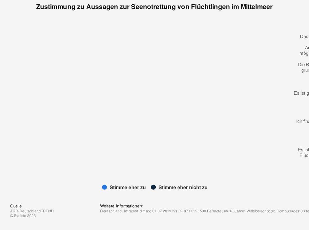 Statistik: Zustimmung zu Aussagen zur Seenotrettung von Flüchtlingen im Mittelmeer | Statista