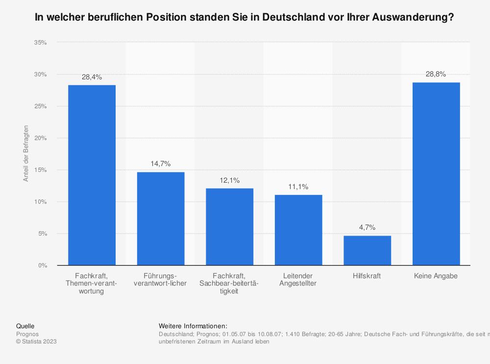 Statistik: In welcher beruflichen Position standen Sie in Deutschland vor Ihrer Auswanderung? | Statista