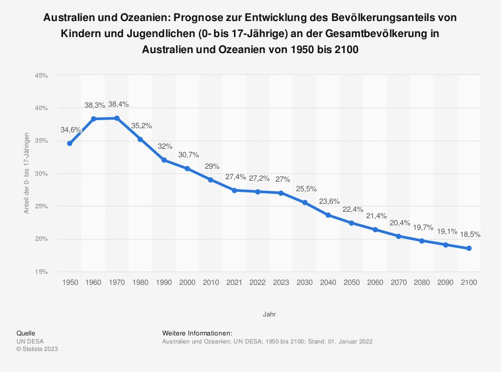 Statistik: Australien und Ozeanien: Prognose zur Entwicklung des Bevölkerungsanteils von Kindern und Jugendlichen (0- bis 17-Jährige) an der Gesamtbevölkerung in Australien und Ozeanien von 1950 bis 2100  | Statista