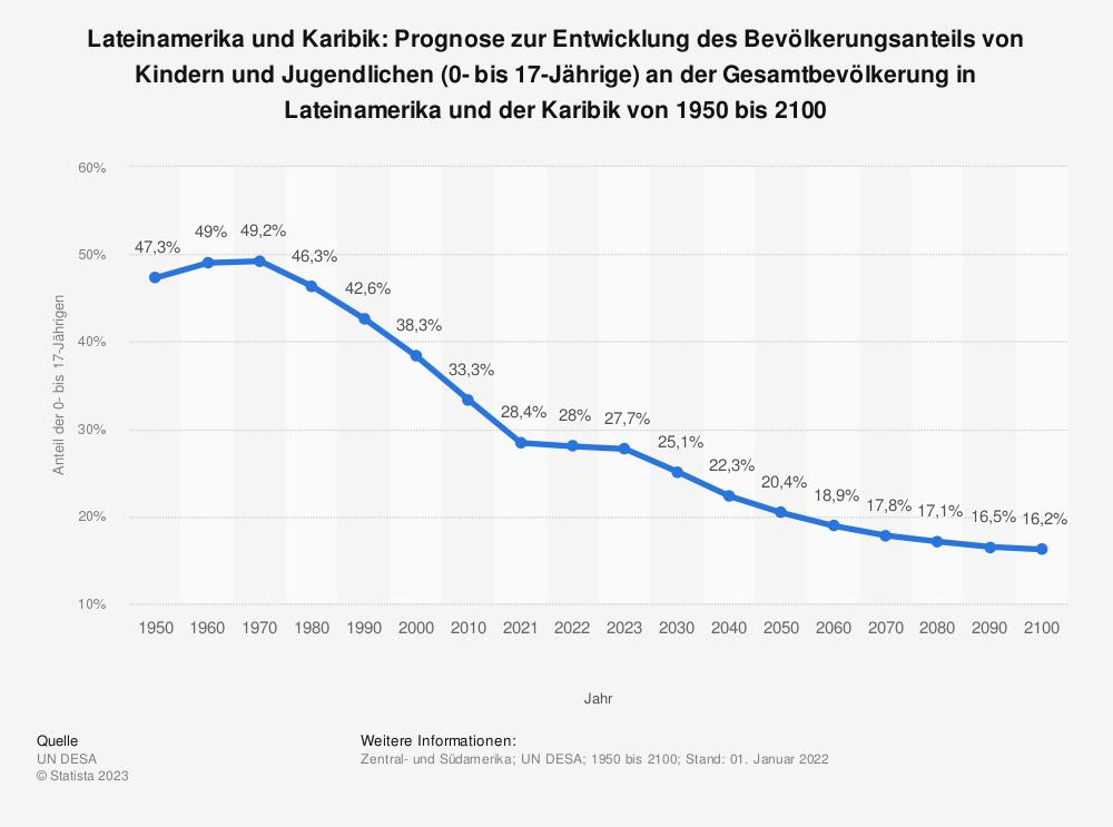 Statistik: Lateinamerika und Karibik: Prognose zur Entwicklung des Bevölkerungsanteils von Kindern und Jugendlichen (0- bis 17-Jährige) an der Gesamtbevölkerung in Lateinamerika und der Karibik von 1950 bis 2100  | Statista