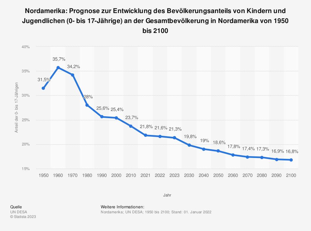 Statistik: Nordamerika: Prognose zur Entwicklung des Bevölkerungsanteils von Kindern und Jugendlichen (0- bis 17-Jährige) an der Gesamtbevölkerung in Nordamerika von 1950 bis 2100  | Statista