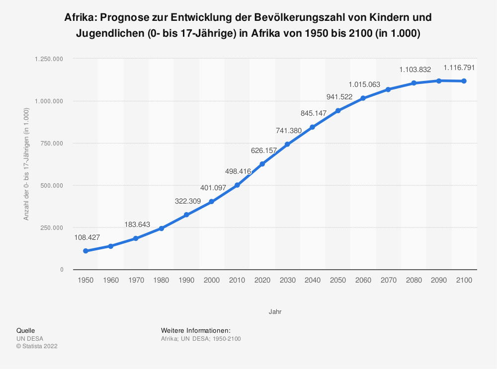 Statistik: Afrika: Prognose zur Entwicklung der Bevölkerungszahl von Kindern und Jugendlichen (0- bis 17-Jährige) in Afrika von 1950 bis 2100 (in 1.000)   Statista