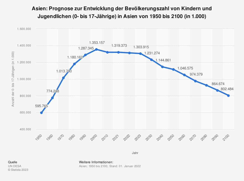 Statistik: Asien: Prognose zur Entwicklung der Bevölkerungszahl von Kindern und Jugendlichen (0- bis 17-Jährige) in Asien von 1950 bis 2100 (in 1.000)   Statista