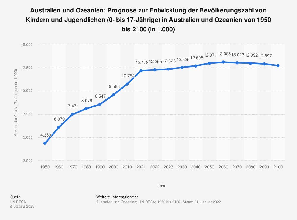 Statistik: Australien und Ozeanien: Prognose zur Entwicklung der Bevölkerungszahl von Kindern und Jugendlichen (0- bis 17-Jährige) in Australien und Ozeanien von 1950 bis 2100 (in 1.000)   Statista