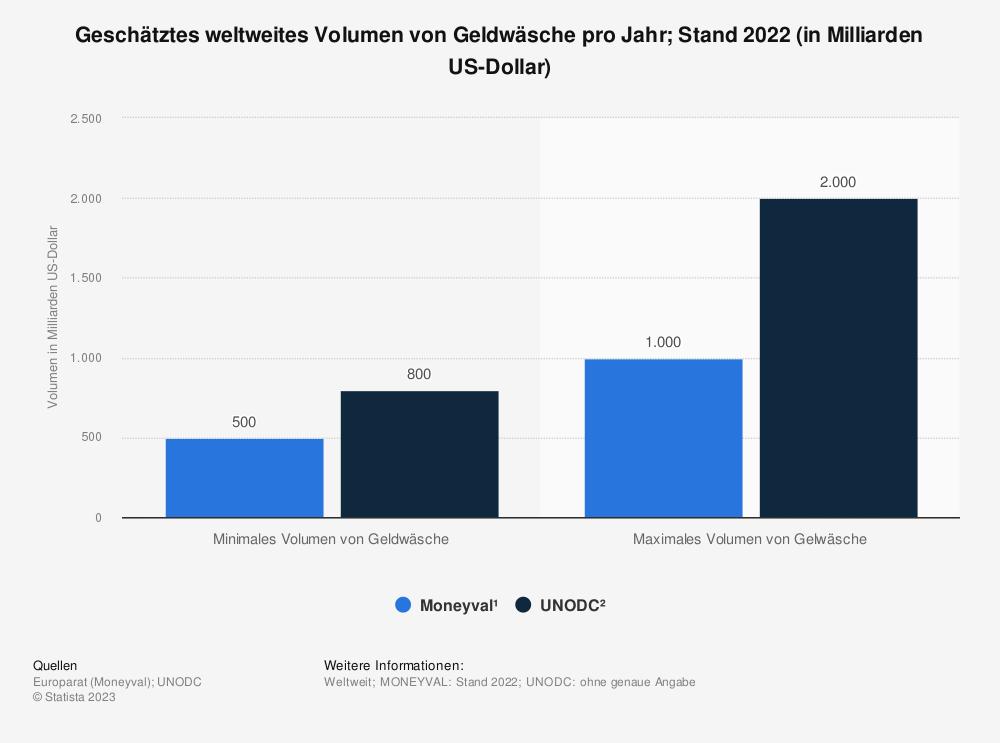Statistik: Geschätztes Volumen der Geldwäsche weltweit im Jahr 2018 (in Milliarden US-Dollar) | Statista