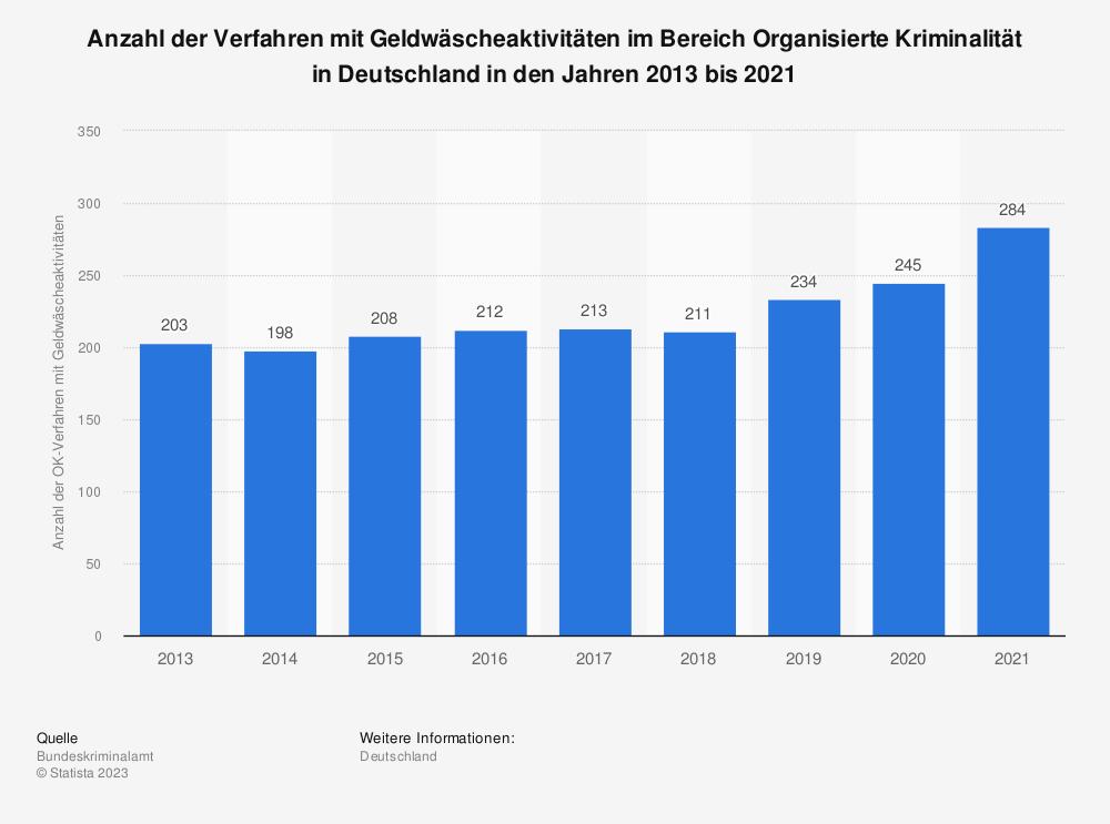 Statistik: Anzahl der Verfahren mit Geldwäscheaktivitäten im Bereich Organisierte Kriminalität in Deutschland in den Jahren 2013 bis 2018 | Statista