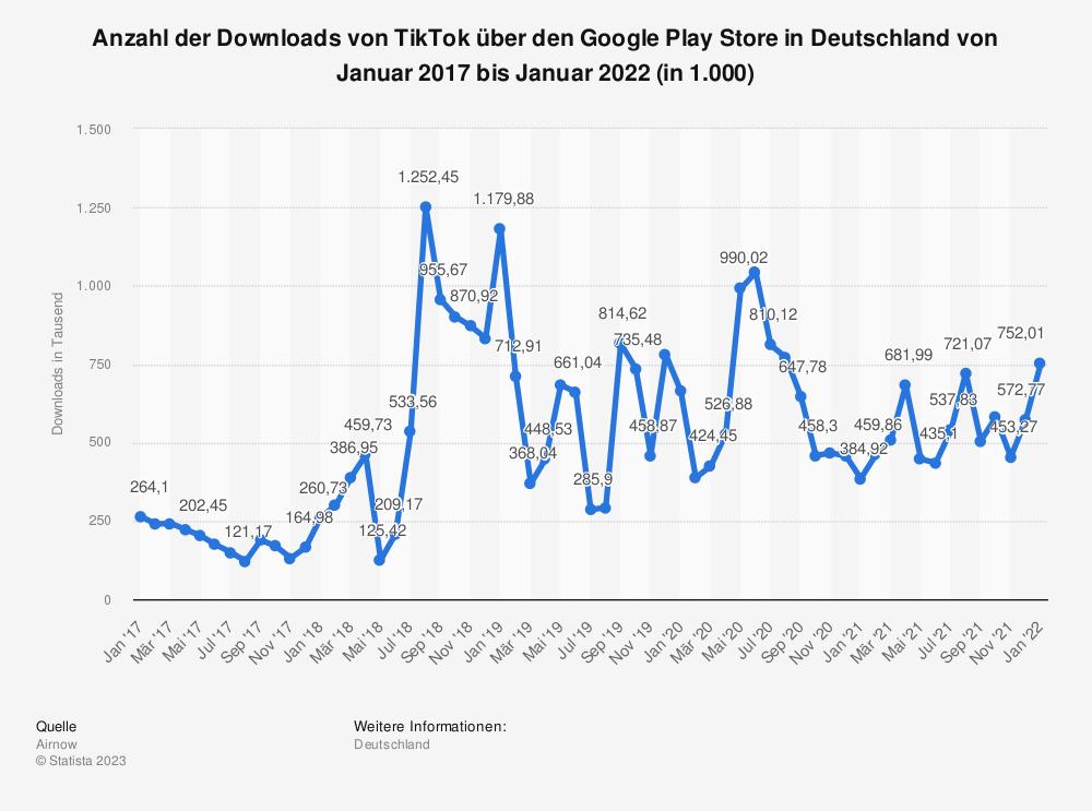 Statistik: Anzahl der Downloads von TikTok über den Google Play Store in Deutschland von Januar 2017 bis Dezember 2019 (in 1.000) | Statista