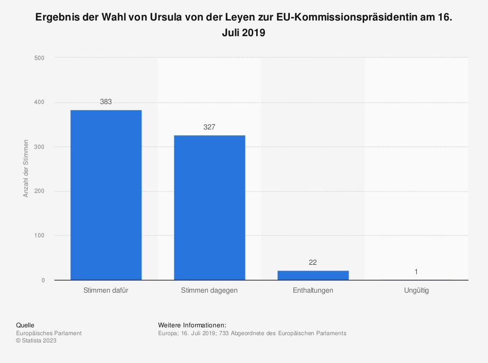 Statistik: Ergebnis der Wahl von Ursula von der Leyen zur EU-Kommissionspräsidentin am 16. Juli 2019 | Statista
