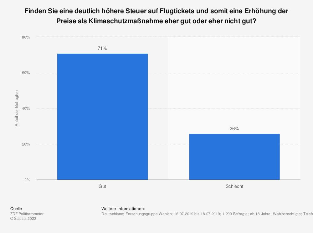 Statistik: Finden Sie eine deutlich höhere Steuer auf Flugtickets und somit eine Erhöhung der Preise als Klimaschutzmaßnahme eher gut oder eher nicht gut? | Statista