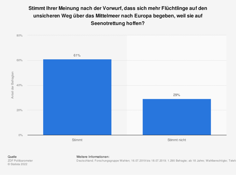 Statistik: Stimmt Ihrer Meinung nach der Vorwurf, dass sich mehr Flüchtlinge auf den unsicheren Weg über das Mittelmeer nach Europa begeben, weil sie auf Seenotrettung hoffen? | Statista