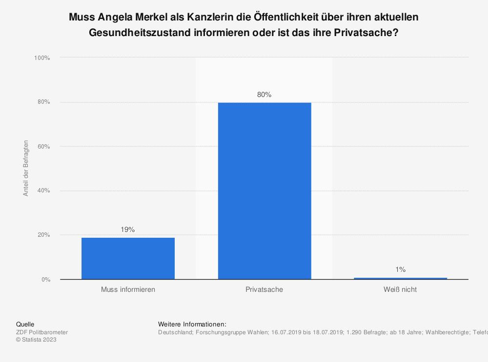Statistik: Muss Angela Merkel als Kanzlerin die Öffentlichkeit über ihren aktuellen Gesundheitszustand informieren oder ist das ihre Privatsache?  | Statista