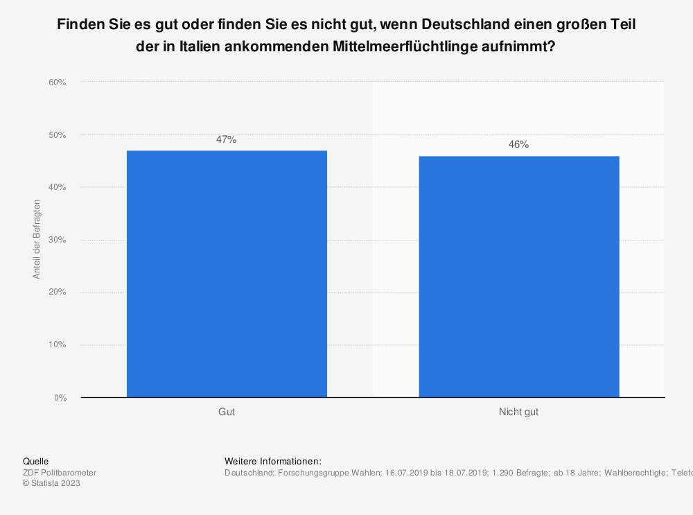 Statistik: Finden Sie es gut oder finden Sie es nicht gut, wenn Deutschland einen großen Teil der in Italien ankommenden Mittelmeerflüchtlinge aufnimmt?  | Statista