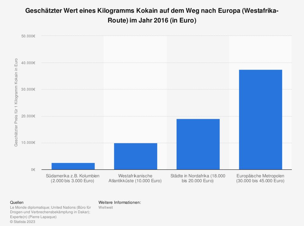 Statistik: Geschätzter Wert eines Kilogramms Kokain auf dem Weg nach Europa (Westafrika-Route) im Jahr 2016 (in Euro) | Statista
