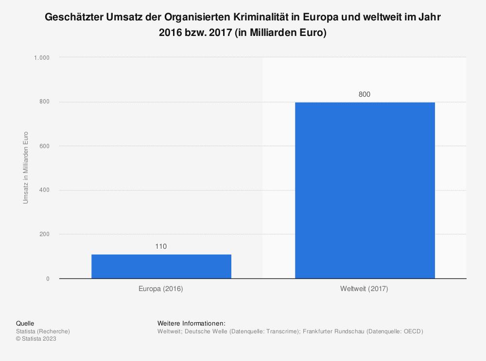 Statistik: Geschätzter Umsatz der Organisierten Kriminalität in Europa und weltweit im Jahr 2016 bzw. 2017 (in Milliarden Euro) | Statista