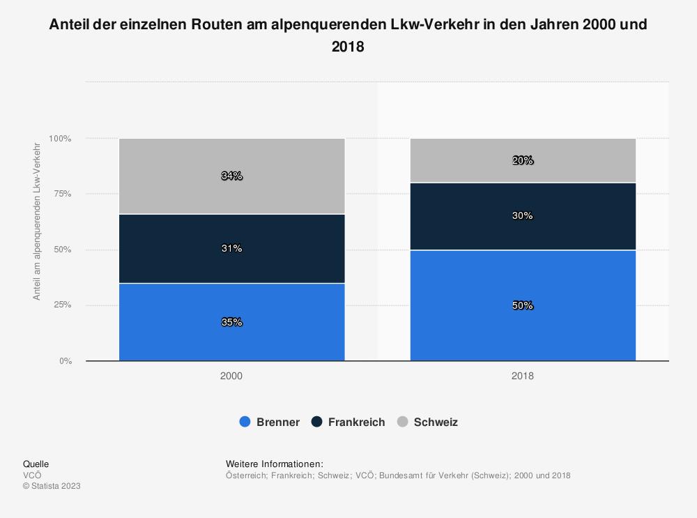 Statistik: Anteil der einzelnen Routen am alpenquerenden Lkw-Verkehr in den Jahren 2000 und 2018 | Statista