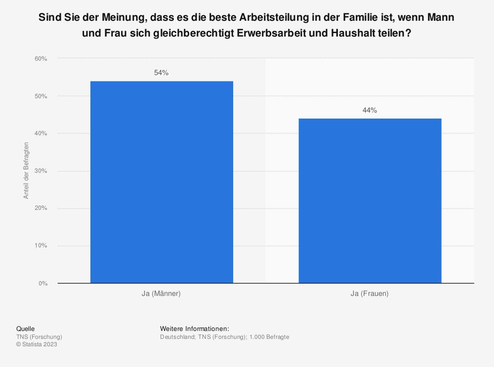 Statistik: Sind Sie der Meinung, dass es die beste Arbeitsteilung in der Familie ist, wenn Mann und Frau sich gleichberechtigt Erwerbsarbeit und Haushalt teilen? | Statista