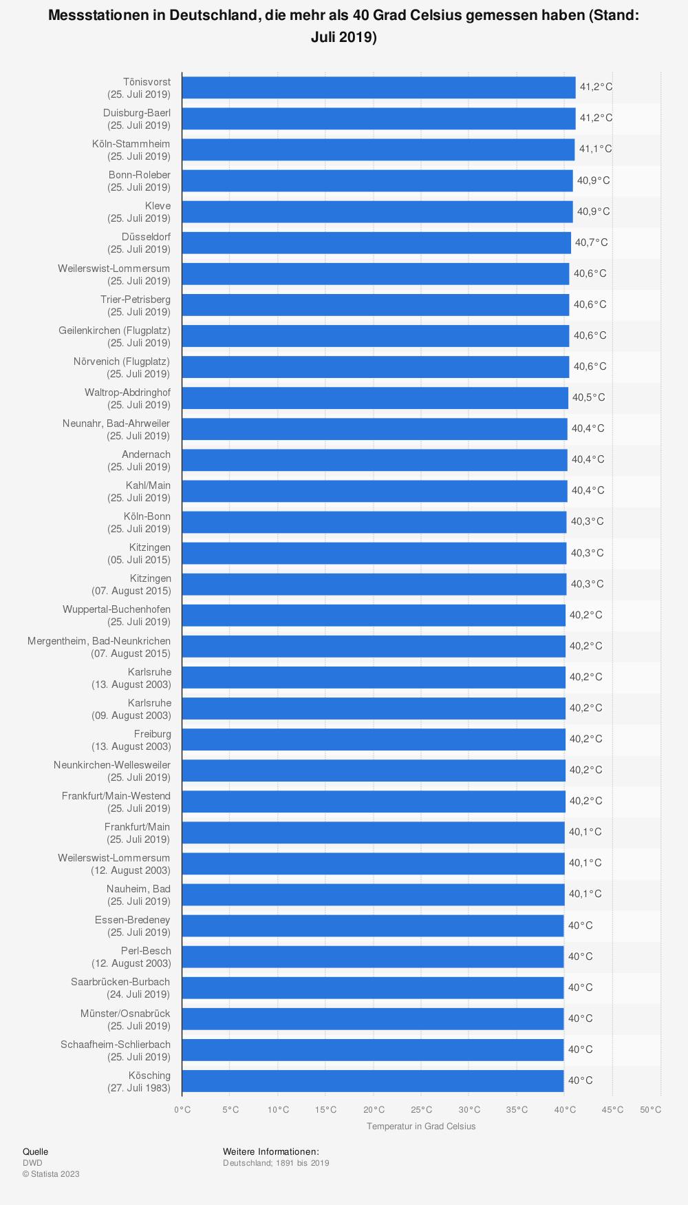 Statistik: Messstationen in Deutschland, die mehr als 40 Grad Celsius gemessen haben (Stand: Juli 2019) | Statista