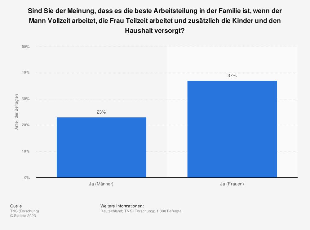 Statistik: Sind Sie der Meinung, dass es die beste Arbeitsteilung in der Familie ist, wenn der Mann Vollzeit arbeitet, die Frau Teilzeit arbeitet und zusätzlich die Kinder und den Haushalt versorgt? | Statista