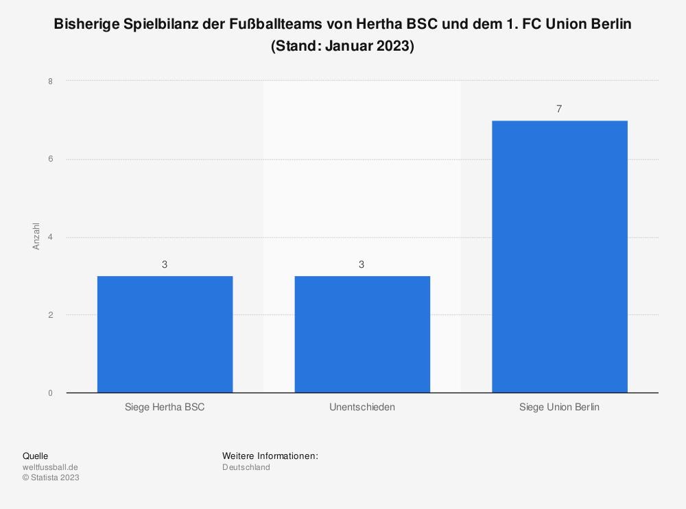 Statistik: Bisherige Spielbilanz der Fußballteams von Hertha BSC und dem 1. FC Union Berlin (Stand: Juli 2019) | Statista