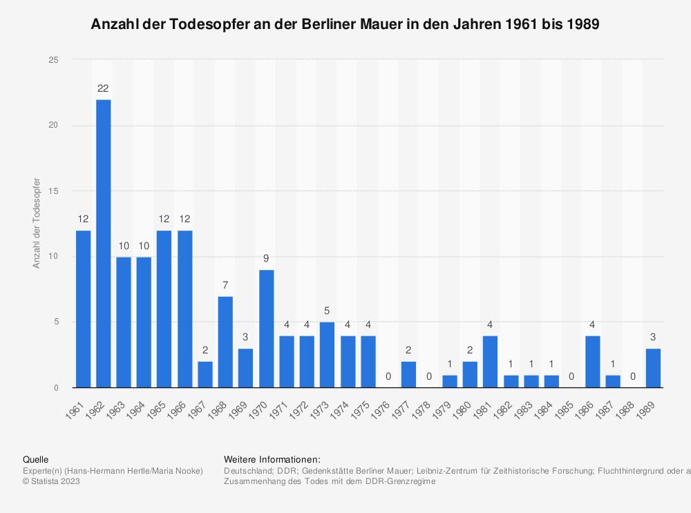 Statistik: Anzahl der Todesopfer an der Berliner Mauer in den Jahren 1961 bis 1989 | Statista