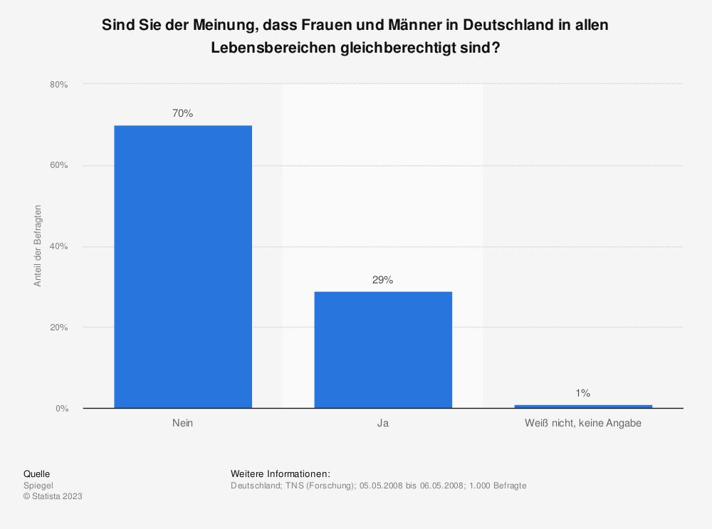 Statistik: Sind Sie der Meinung, dass Frauen und Männer in Deutschland in allen Lebensbereichen gleichberechtigt sind? | Statista