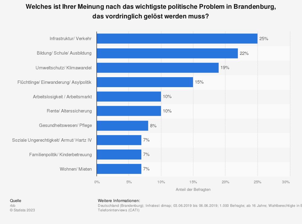 Statistik: Welches ist Ihrer Meinung nach das wichtigste politische Problem in Brandenburg, das vordringlich gelöst werden muss? | Statista