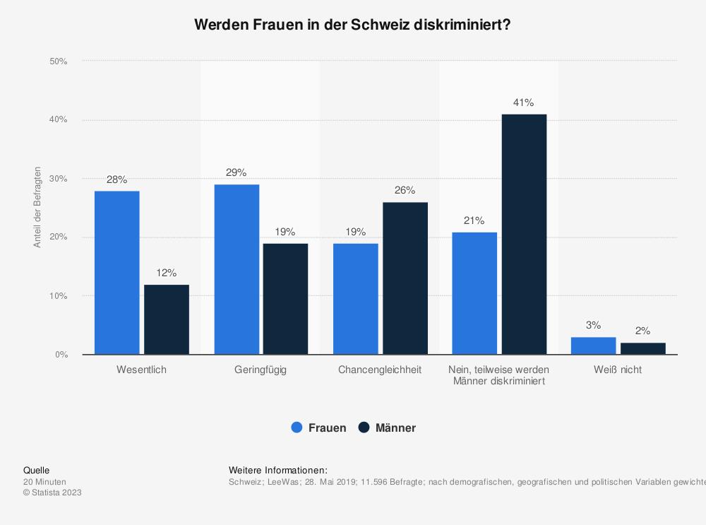 Statistik: Werden Frauen in der Schweiz diskriminiert? | Statista