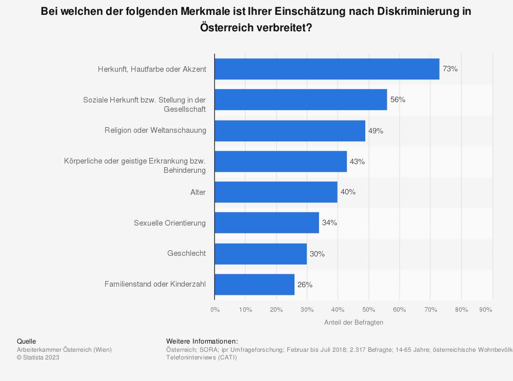 Statistik: Bei welchen der folgenden Merkmale ist Ihrer Einschätzung nach Diskriminierung in Österreich verbreitet?  | Statista