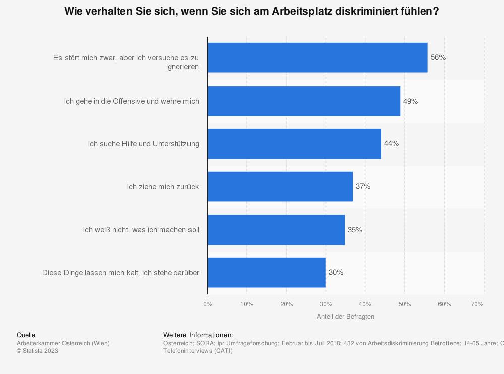 Statistik: Wie verhalten Sie sich, wenn Sie sich am Arbeitsplatz diskriminiert fühlen?  | Statista