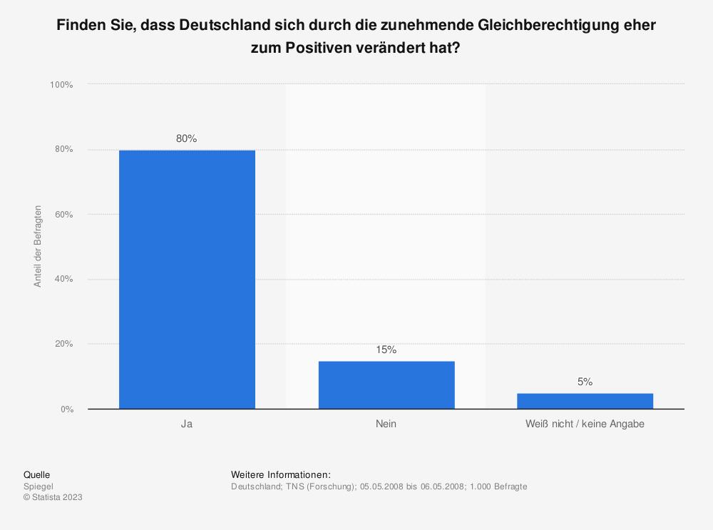 Statistik: Finden Sie, dass Deutschland sich durch die zunehmende Gleichberechtigung eher zum Positiven verändert hat? | Statista