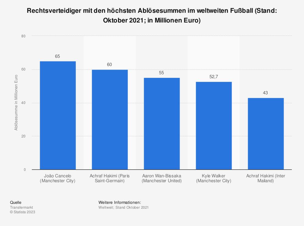 Statistik: Rechtsverteidiger mit den höchsten Ablösesummen im weltweiten Fußball (Stand: Januar 2021; in Millionen Euro)   Statista
